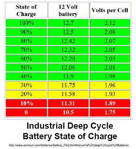 Fyi Stock Stator Capacity And Battery Charge Charts